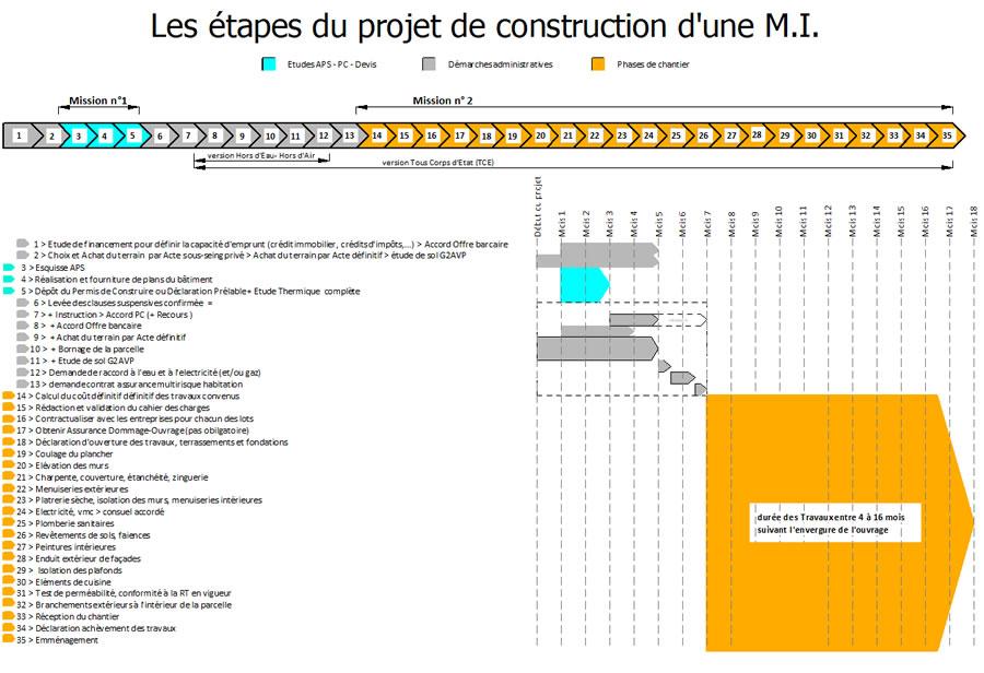 étapes de la construction