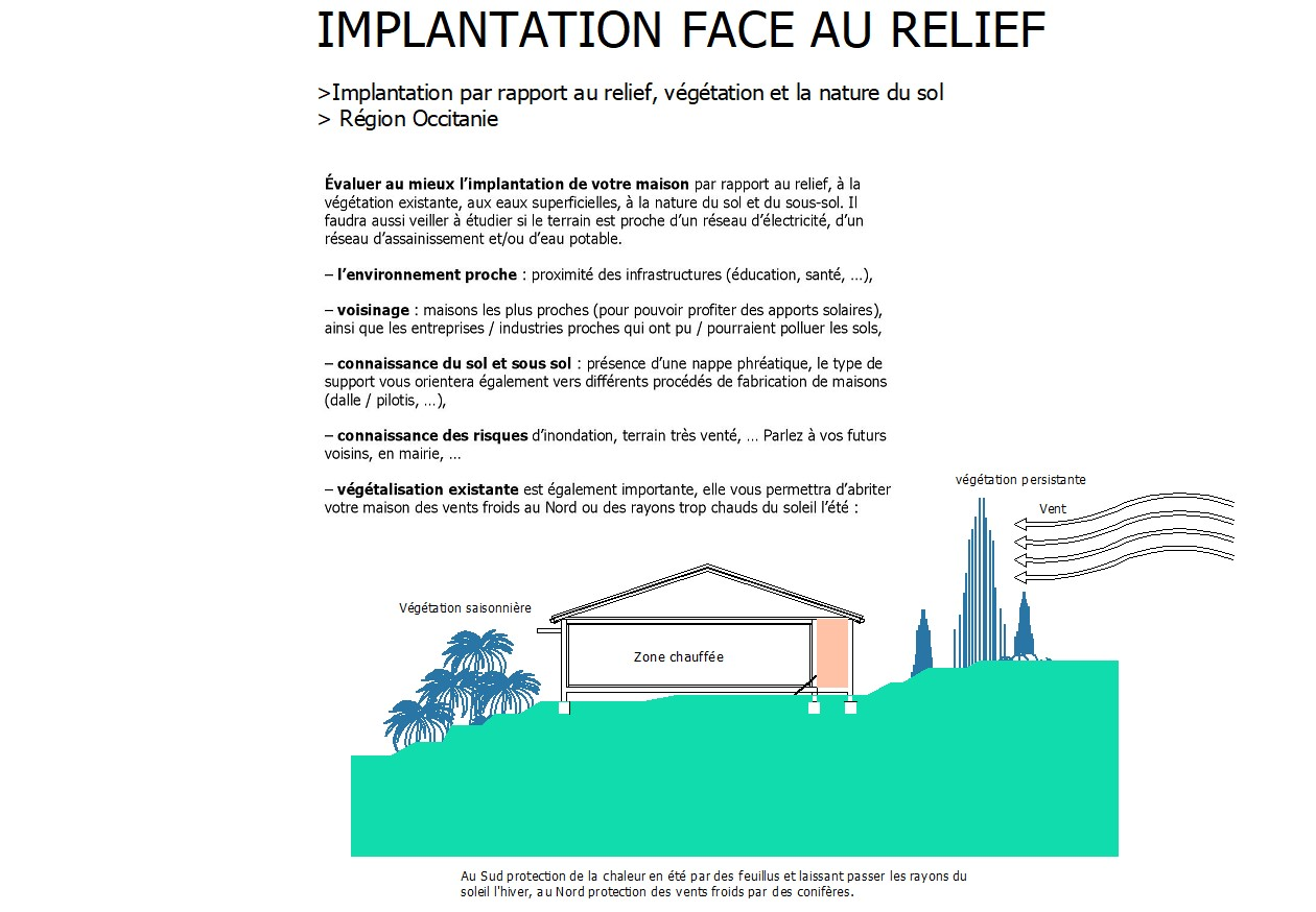 implantation face au relief