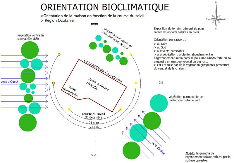 orientation bioclimatique